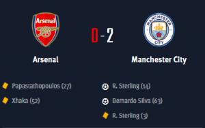 Arsenal yafungwa na Manchester City